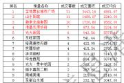 东平房产分析周报(2016.5.30—2016.6.5),共成交107套