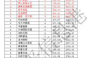东平房产分析周报(2016.6.6—2016.6.12),共成交102套