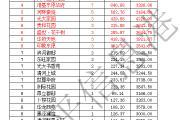 东平房产分析周报(2016.6.13—2016.6.19),共成交149套