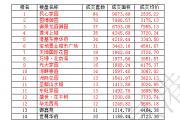 东平房产月报(2016年6月网签550套)