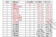 东平房产分析周报(2016.6.27—2016.7.3)共成交111套