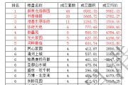 东平房产分析周报(2016.7.4—2016.7.10)共成交166套