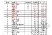 东平房产分析周报(2016.7.11—2016.7.17)共成交106套