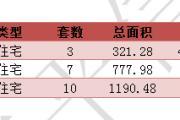 2016年7月19东平新楼盘网签20套【每日分析】