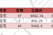 2016年7月21东平新楼盘网签99套【每日分析】