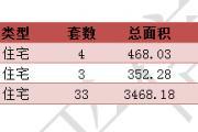 2016年7月22东平新楼盘网签40套【每日分析】
